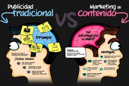 Marketing de negocios: ¿Publicidad online vs la tradicional? Conoce las diferencias. - Agencia de Marketing Digital, México | Marketing 4U