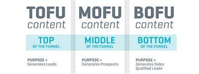 tofu-mofu-bofu