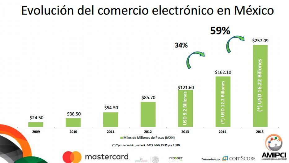 El Comercio Electrónico en México a través del tiempo - Agencia de Marketing Digital, México | Marketing 4U -1