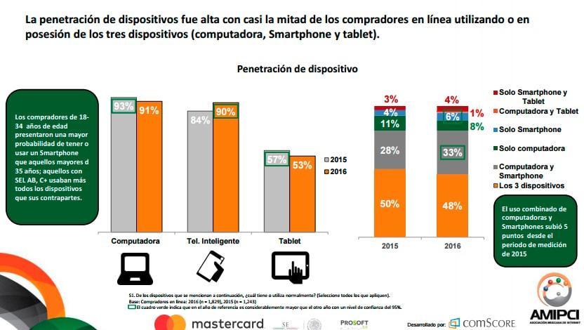El Comercio Electrónico en México a través del tiempo - Agencia de Marketing Digital, México | Marketing 4U-2