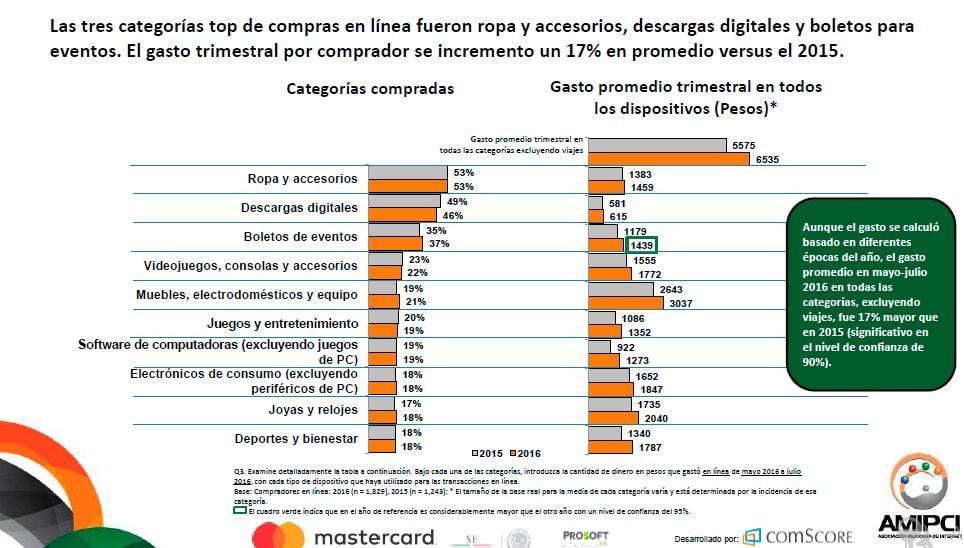 El Comercio Electrónico en México a través del tiempo - Agencia de Marketing Digital, México | Marketing 4U - 3