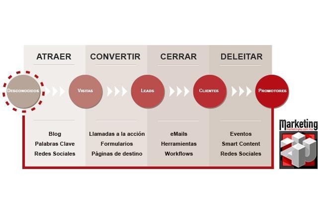 Inbound Marketing, el cambio de la era digital - Agencia de Marketing Digital, México | Marketing 4U -1