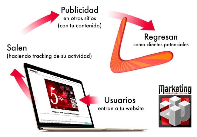 ¡El Remarketing me sigue! - Agencia de Marketing Digital, México | Marketing 4U